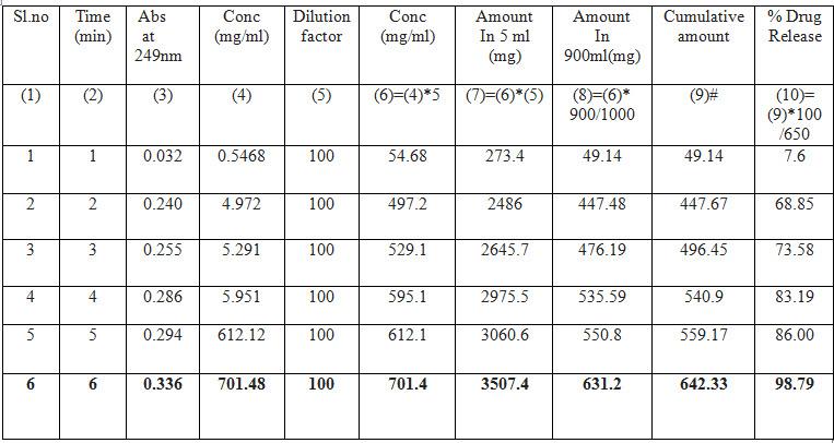 Drug release profile of  Paracetamol 650 mg (janaushad)