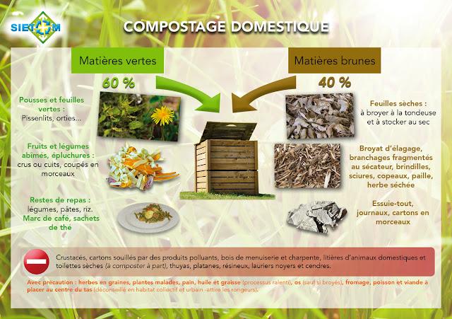le composteur - explication pour un bon compostage