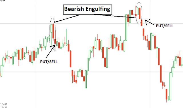 cara trading binary option bagi pemula agar selalu profit