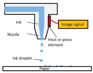 impresora, inkjet, nozzles, D700, norilab, sublimacion térmica