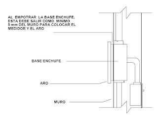 Instalaciones electricas residenciales - base del medidor e interruptor principal
