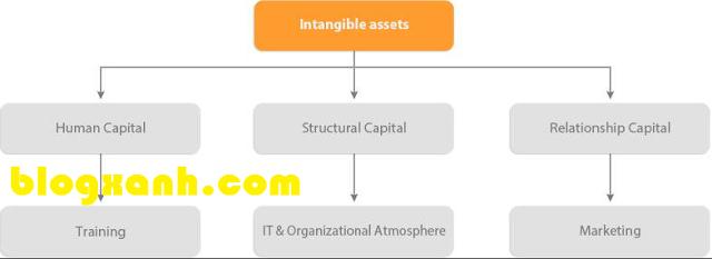 Khái niệm chi tiết về tài sản vô hình