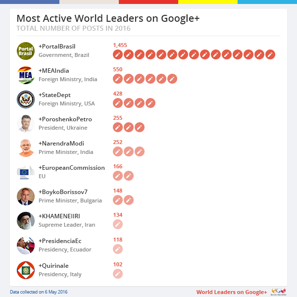 Most Active World Leaders on Google+
