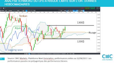 Analyse technique de l'or [11/08/2017]
