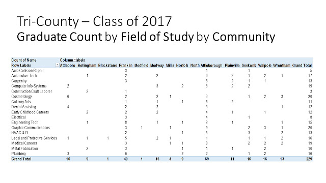 Tri-County Class of 2017 by Community and area of study