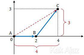 Grafik perjalanan benda dari titik A(0, 0), ke B(2, 0), kemudian ke (4, 3)