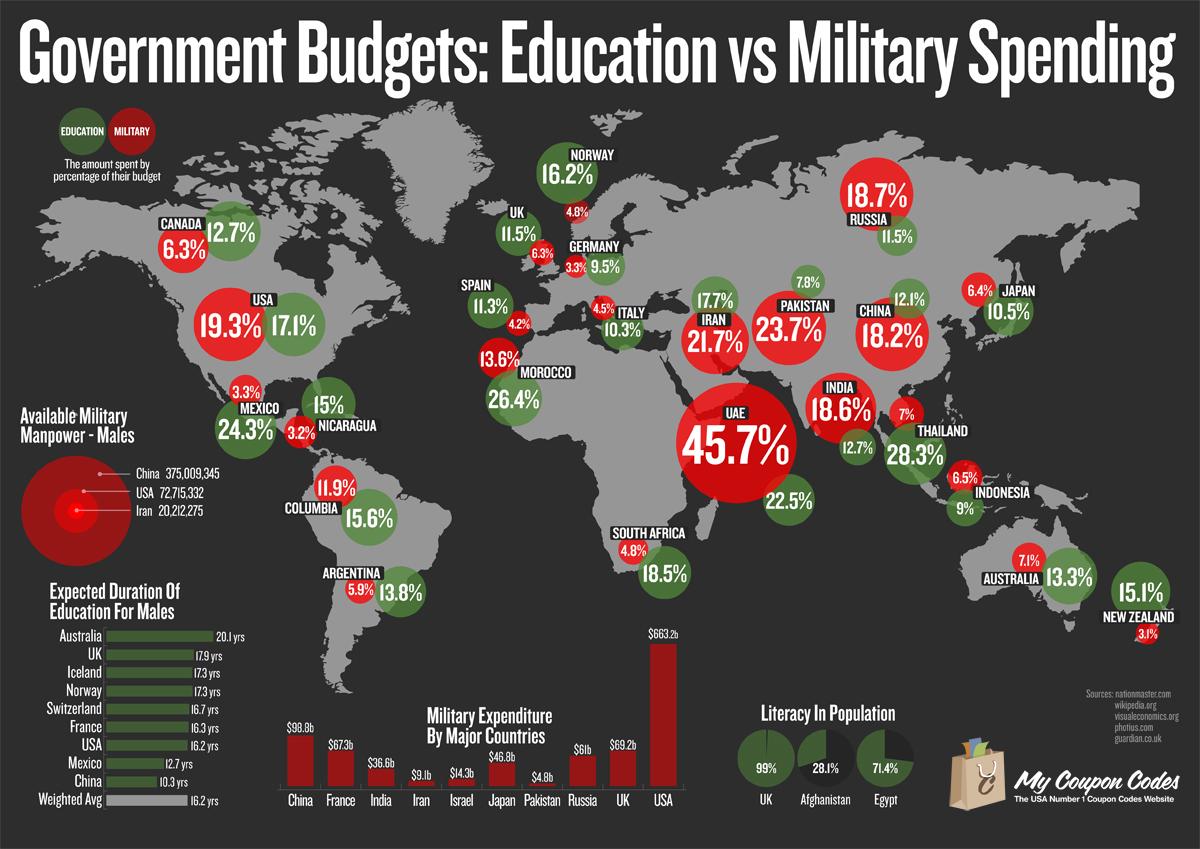 Russian Defense Budget 2