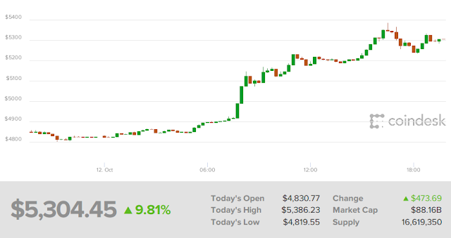 En una nueva embestida alcista el #Bitcoin supera los 5000 dolares
