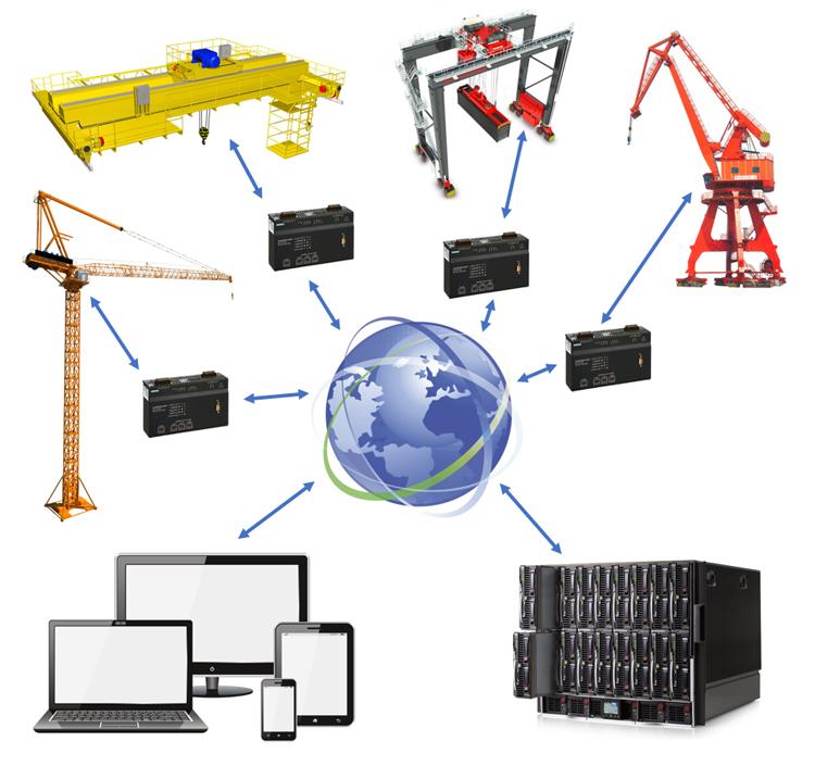 Структура системы удалённого мониторинга и управления крановым хозяйством