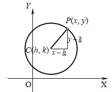 Jenis Jenis Persamaan Lingkaran Yang Berpusat
