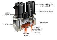 Vanne de recirculation des gaz d'échappement (EGR)