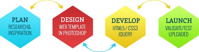 website designing process image