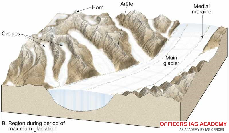 essays on landforms produced by glaciers Glaciers modify earth surface by degradation and aggradation typical landforms are produced by glacial erosion and deposition after the glacial ice melts, streams are formed and certain landforms are produced by the combined action of both river and glacier which are termed as pro-glacial or.
