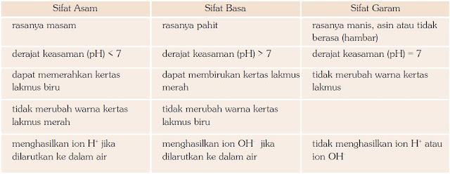 Perbedaan Sifat-sifat Larutan Asam, Basa dan Garam
