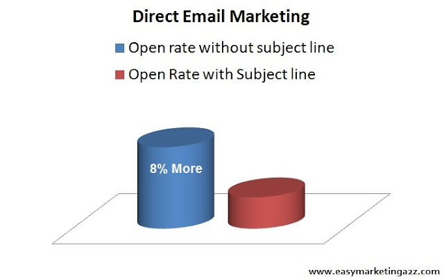 Email Open Rate without subject line fact