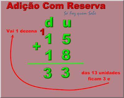 Adição com reserva: a soma das unidades dá maior que nove. Entãi: vai 1.