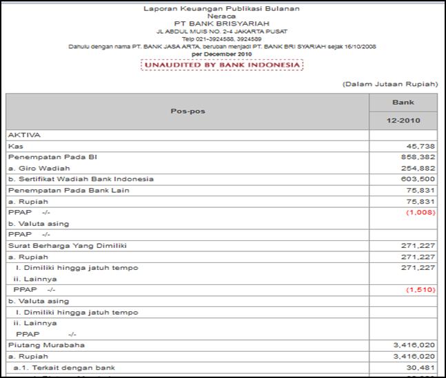 Dwi Julianti: Laporan Keuangan Laba Rugi dan Neraca BANK BRI SYARIAH Tahun 2009 - 2013