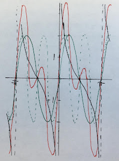 The cotangent function approximated by two frequencies.
