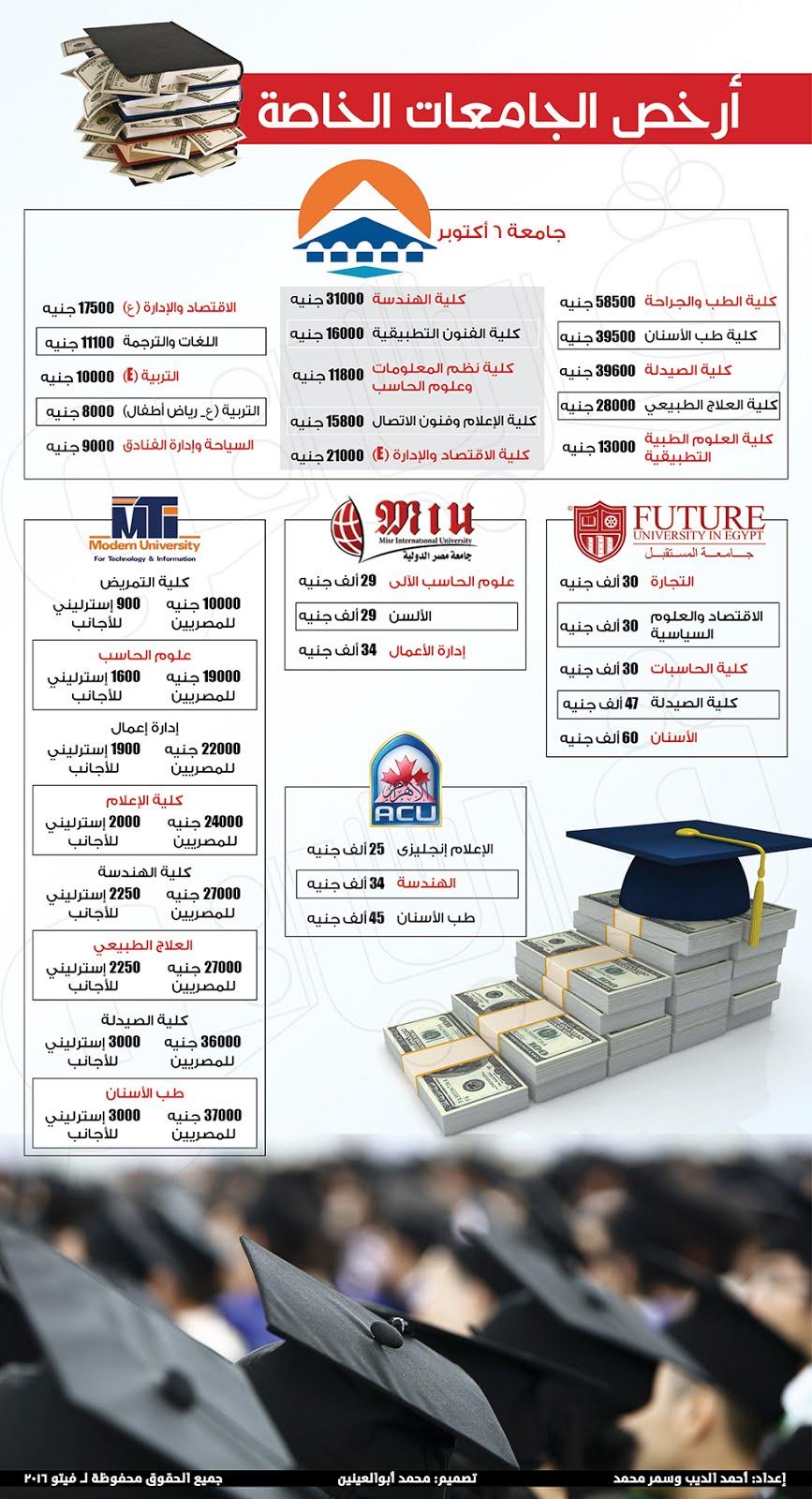 أرخص الجامعات الخاصة  في مصر 2016-2017 .. تعرفوا عليها الان