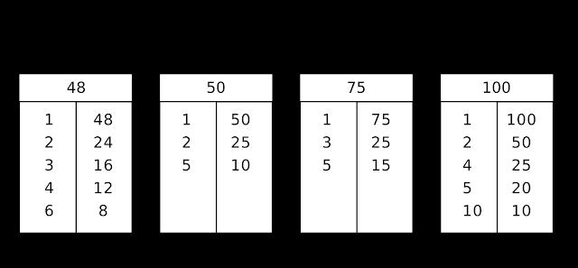 Soal Matematika Kelas 4 SD bab 4 KPK dan FPB da Kunci Jawaban