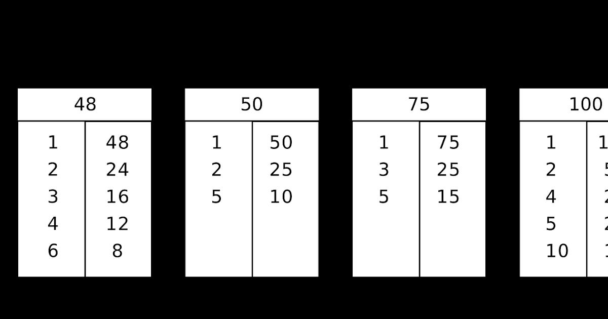 Tentukan fpb dari 24 dan 49. 28+ Contoh Soal Cerita Kpk Dan Fpb Kelas 4 - Kumpulan