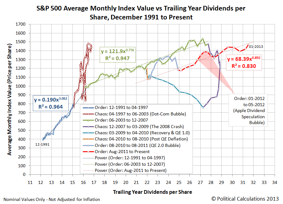 S&P 500 Average Monthly Index Value vs Trailing Year Dividends per Share, December 1991 to January 2013 (as of 25 January 2013)
