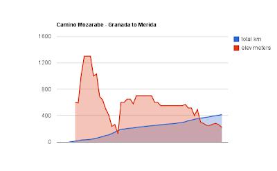 Camino Mozarabe Elevation Profile
