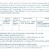 SRF-M.Sc. in Agriculture | Agronomy | Plant Pathology | Economics
