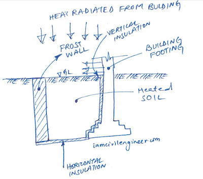 Protecting Shallow Foundation with Frost-Protection Insulating