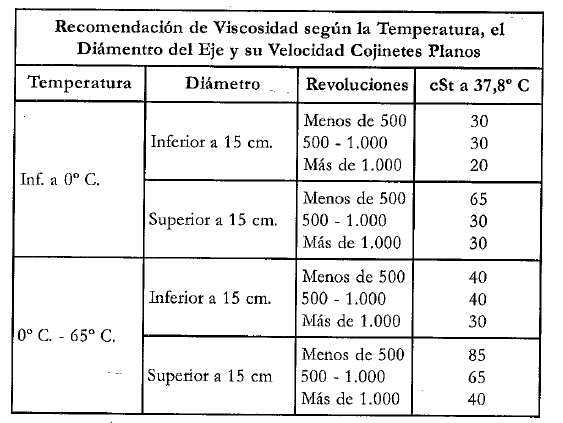 RECOMENDACION VISCOSIDAD TEMPERATURA, EJE, VELOCIDAD COJINETES PLANOS