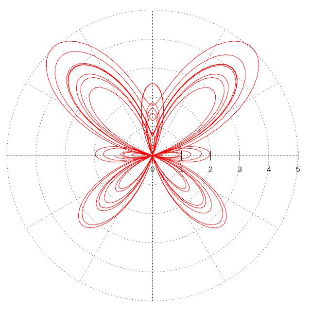 Beyond Show Me Part 3 Parametric Equations