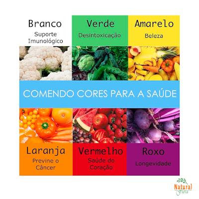 Saiba mais: os alimentos e as cores