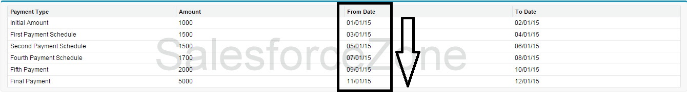 Salesforce Zone: Using Comparable Interface to sort by Date