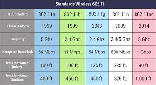 Jenis yang paling popular dari Jaringan Wireless atau yang sering kita kenal yaitu wifi Apa itu Standart Wireless ? Berikut Macam - macam Standard wireless 802.11