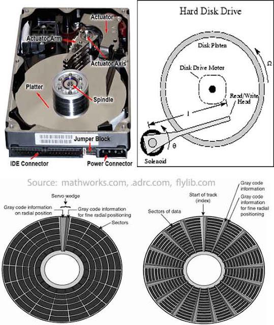 Komponen komponen Hardisk - masalah hardisk bunyi