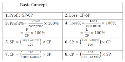 how to find profit or loss