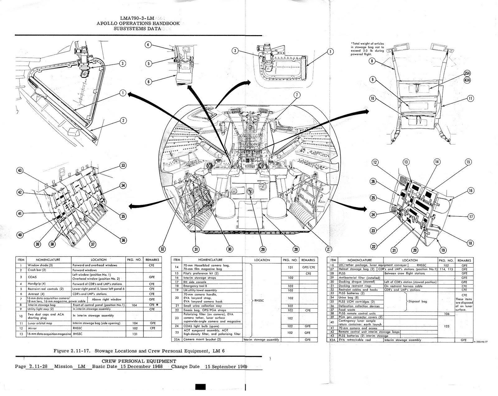 The Spin Brothers: Manual do Programa Apollo
