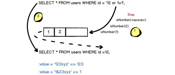 String for Number datatype in MySQL