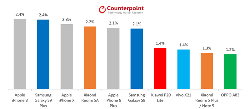 Counterpoint: Vivo X21 and Huawei P20 lite are the best-selling mid-rangers last May 2018