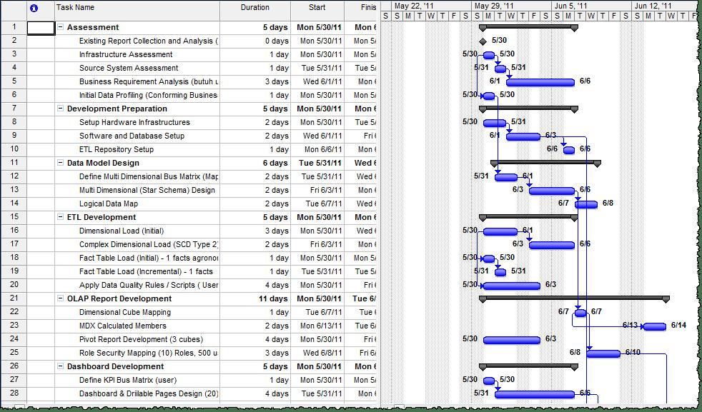 Belajar Excel  Apa Itu View Pada Microsoft Project 2007