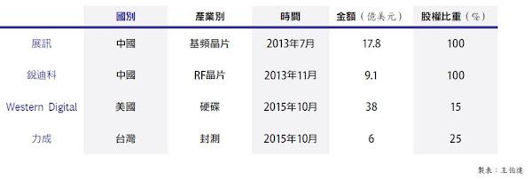 中國紫光集團近年購併案件