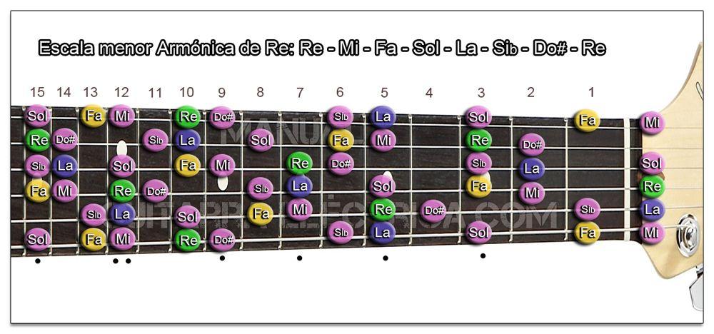 Escala Guitarra menor Armónica (Re - D) Zurdo
