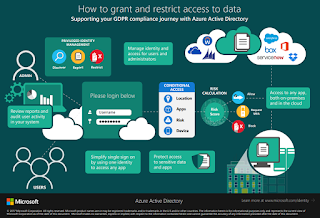 How to grant and restrict access to data