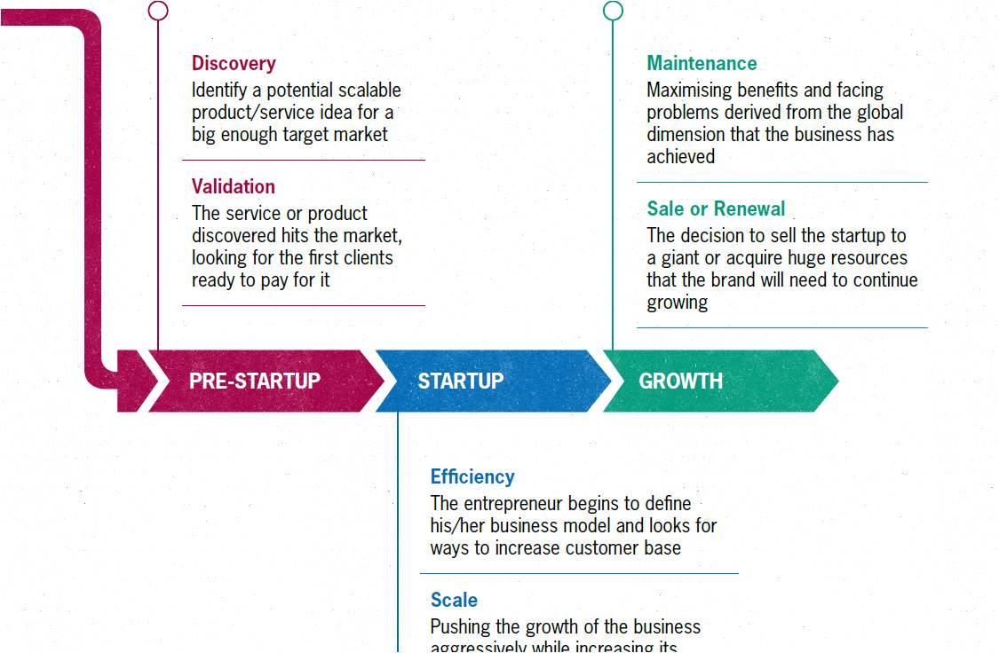 5fc18ac5ae stages of startups