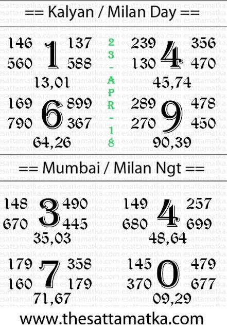 Today Panditji Satta Matka Astro Chart | 23-April-2018