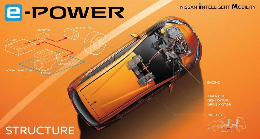 e- POWER: ένα νέο σύστημα κίνησης από την Nissan