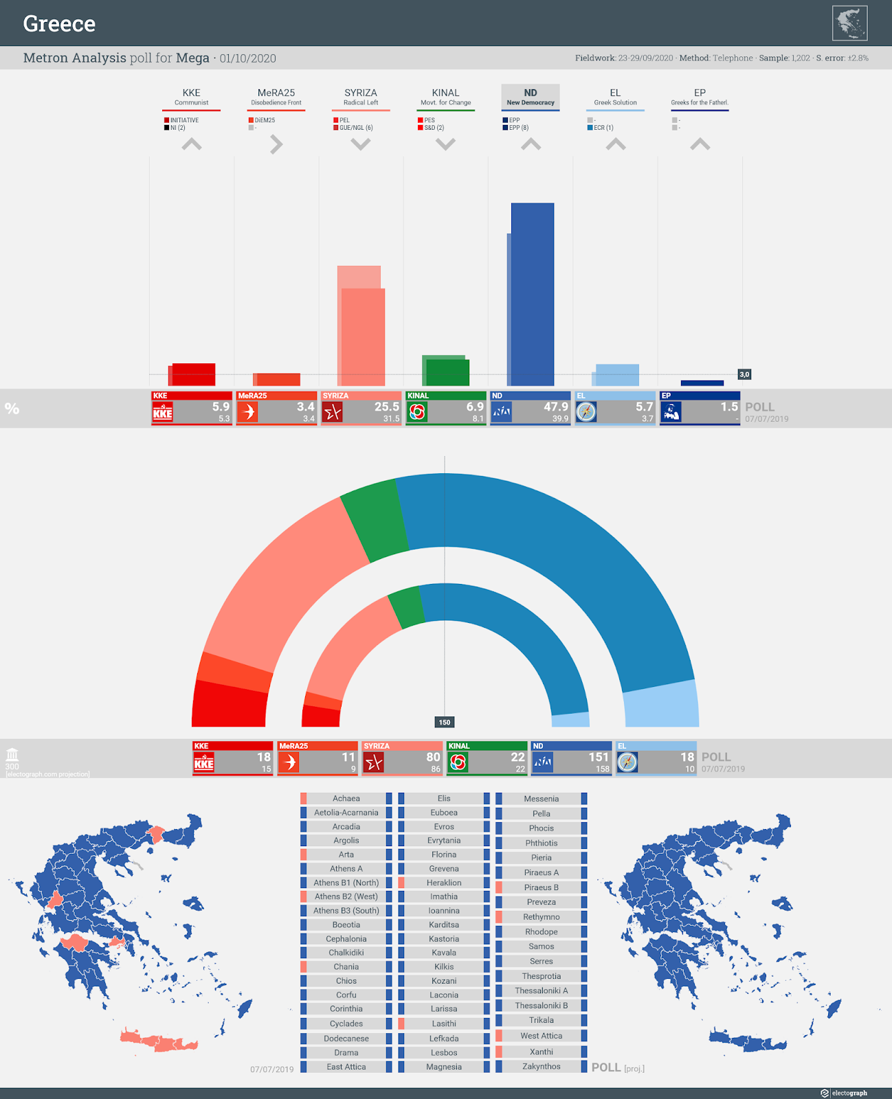 GREECE: Metron Analysis poll chart for Mega TV, 1 October 2020