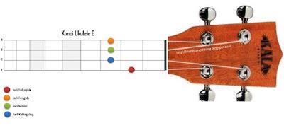 chord kunci E ukelele kentrung