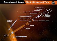 Rozbicie na szczegóły budowy zestawu SLS w wariancie Block 1B i statku MPCV Orion. Od dołu: cztery silniki główne RS-25 (wykorzystywane w programie promów kosmicznych), pierwszy centralny stopień zawierający w sobie zbiorniki ciekłego wodoru, ciekłego tlenu. Po obu stronach dwie pięciosegmentowe rakiety pomocnicze SRB na paliwo stałe (wykorzystywane w programie promów kosmicznych w wersji czterosegmentowej). Łącznik pierwszego i drugiego stopnia. Drugi stopień napędzany czterema silnikami RL10 (wykorzystywanymi przez rakiety Delta IV). Powyżej przykładowy ładunek, ukryty pod uniwersalnym adapterem powyżej drugiego stopnia. Połączony on będzie z adapterem powiązanym ze statkiem Orion. Panele ochronne modułu serwisowego Oriona, moduł serwisowy, moduł załogowy, system przerywania startu LAS. Credits: NASA
