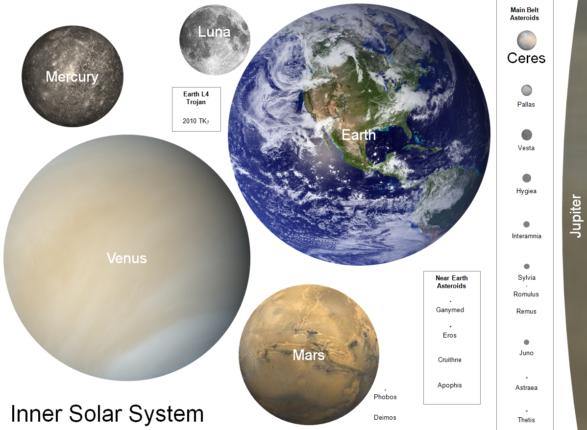 Planets solar system and planet